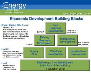 Energy Capital Building Blocks